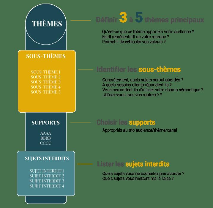 Content Pilars Content Marketing TheWizAdviz