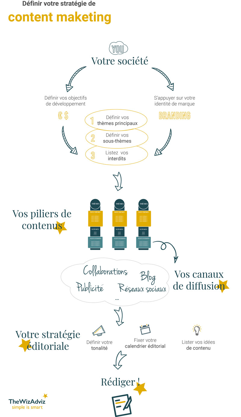 Stratégie de content marketing TheWizAdviz