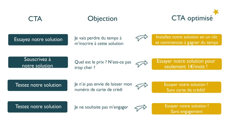 Le call to action pour lever les objections